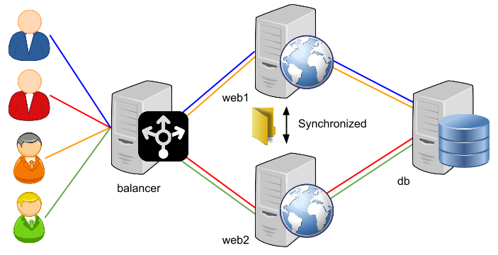 load-balancing-diagram-2